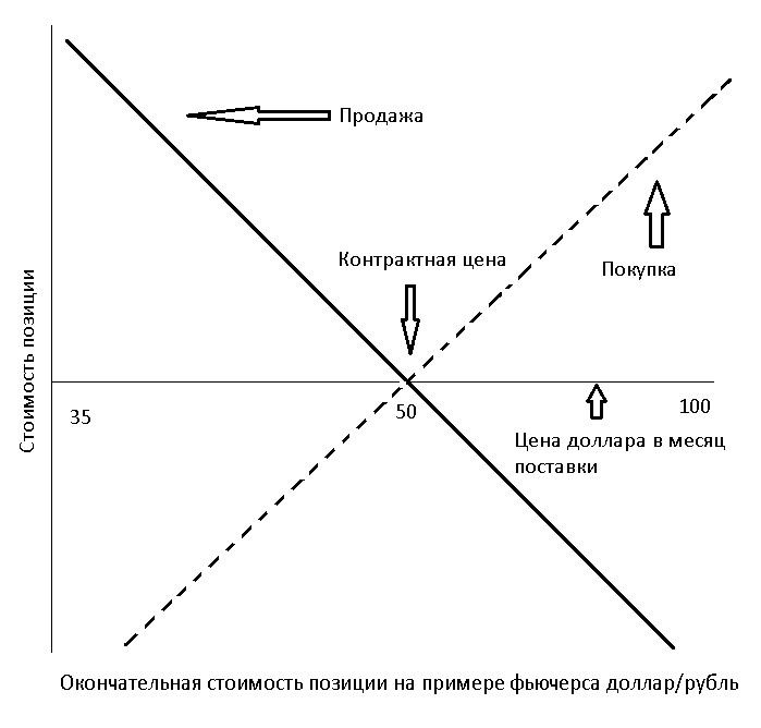 Схема Опцион